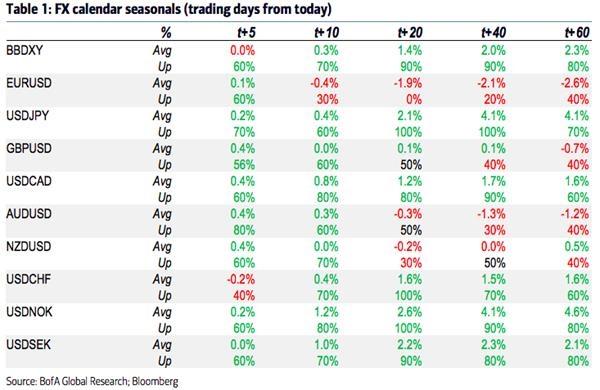 全球市场注意了美元第二波反弹要来了
