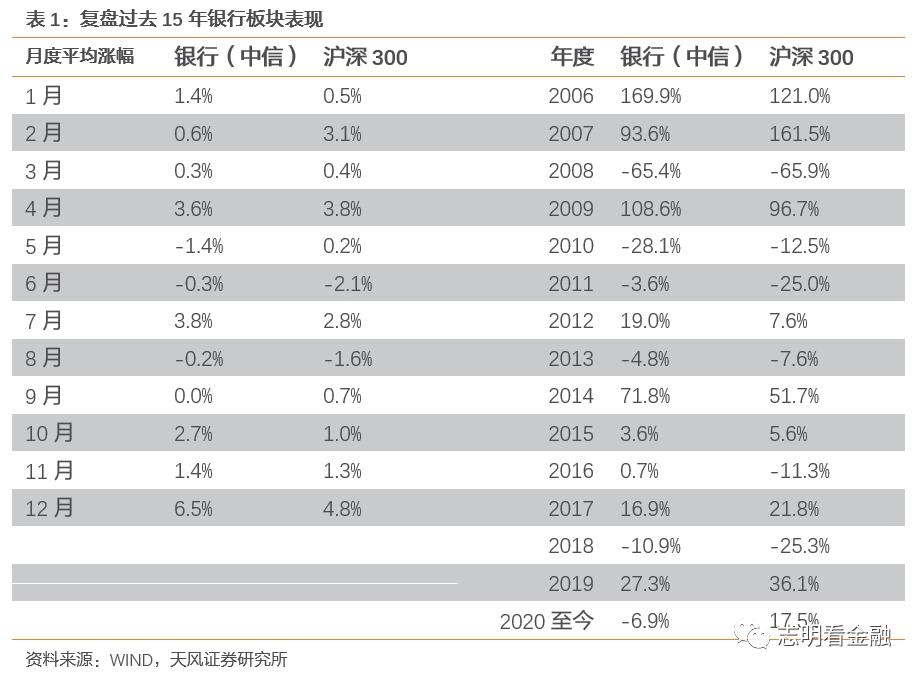银行股否极泰来?节后多只银行股涨超10%_机构:配置窗口逐渐出现