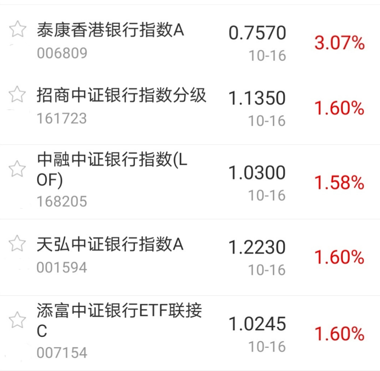 【今日盘点】A股三大指数涨跌不一,银行主题基金延续强势;市场拉锯战进入尾声,主线行情已经明朗