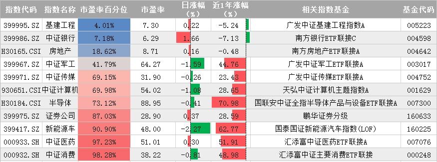 10月16日指数宝估值播报:A股触底回升周期股走强_调整结束了吗?