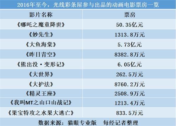 《【超越代理平台】《姜子牙》票房破15亿 但国庆档后光线传媒市值已蒸发100亿》