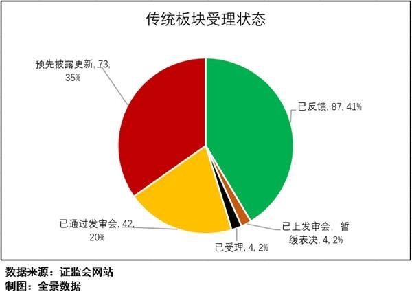 募资210亿 创业板最大IPO来袭!东风集团递交上市申请(附IPO排队列表)