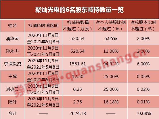 聚灿光电业绩亏损股价却暴涨114% 左手定增右手减持