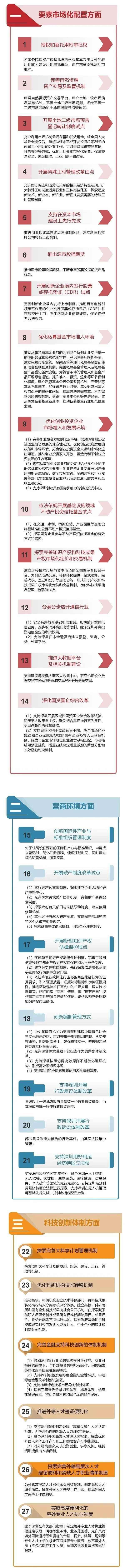 深圳礼包清单来了!推出深证指数期货,查看前40个授权项目列表
