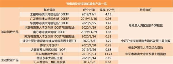深圳大动作屏!哪些指数基金收益大?