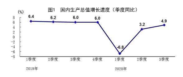 统计局:第三季度GDP同比增长4.9%。前三个季度的经济增长由负转正