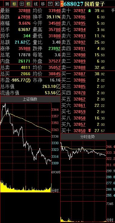 解码科创板:国盾量子逆市劲升9.66%!