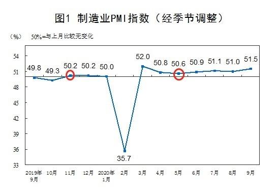 巨丰投顾四季度策略:经济复苏步伐稳健 顺周期行业将估值修复