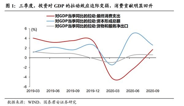 郭俊宏花长春:消费将引领复苏动能转移而不减速