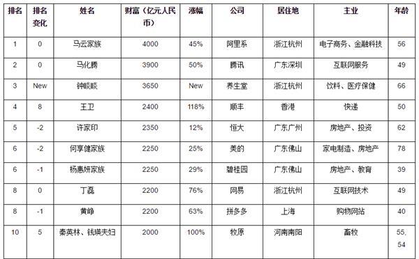 """2020胡润百富榜出炉 最大""""黑马""""首次上榜就排第三!这个领域富豪暴增"""