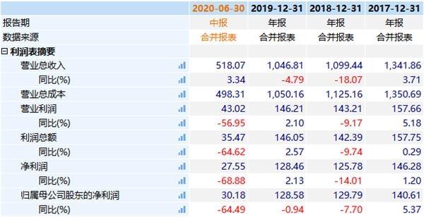 """""""回款困难+滞销""""的东风集团携210亿融资计划加速回创业板"""