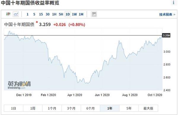 债券收益率增涨促进中央银行加息多少定局