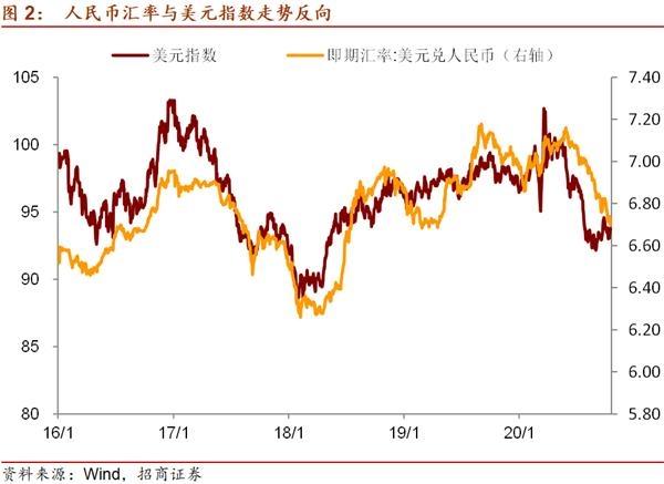 《【万和城娱乐登陆注册】招商宏观谢亚轩:人民币升值的四个关注点——全球视野看中国资产》