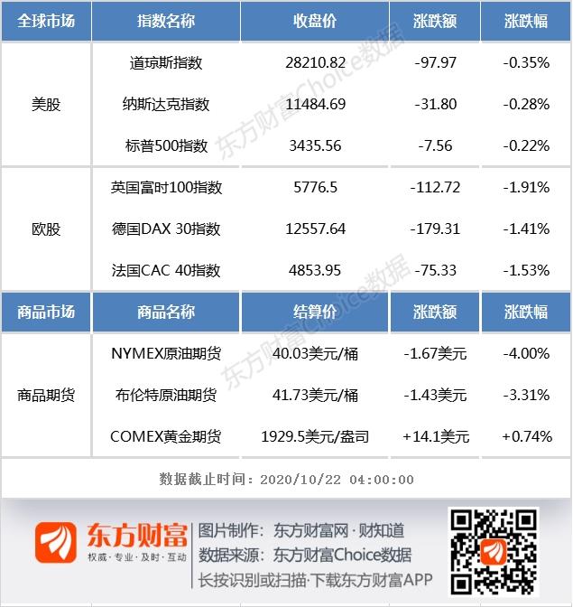 隔夜外盘:欧美股市集体下挫 美油期货收跌4%,Forex.com