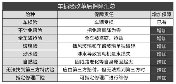 """《【杏耀平台代理注册】车险综改实施已""""满月"""" 为何仍有人选择让爱车""""裸奔""""?》"""