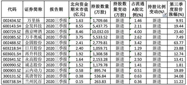 强烈关注这12只股票 北向资金已进入十大股东榜
