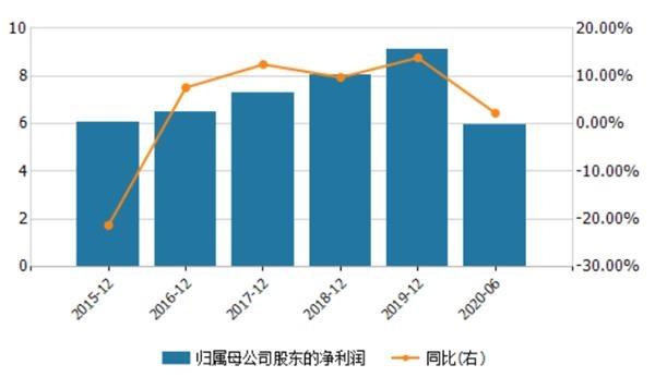 《【无极2娱乐登录注册平台】迎来新董事长!苏农银行盈利增速放缓 逾期贷款增加》