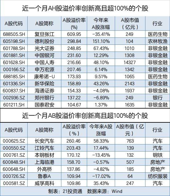 《【恒达娱乐官方登录平台】警惕!这些股票AH溢价率创新高 有个股价差达6倍!》
