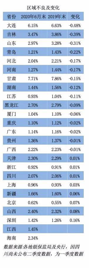 """【天富代理注册】解码区域不良""""前三"""":最高不良率何以超7%?"""