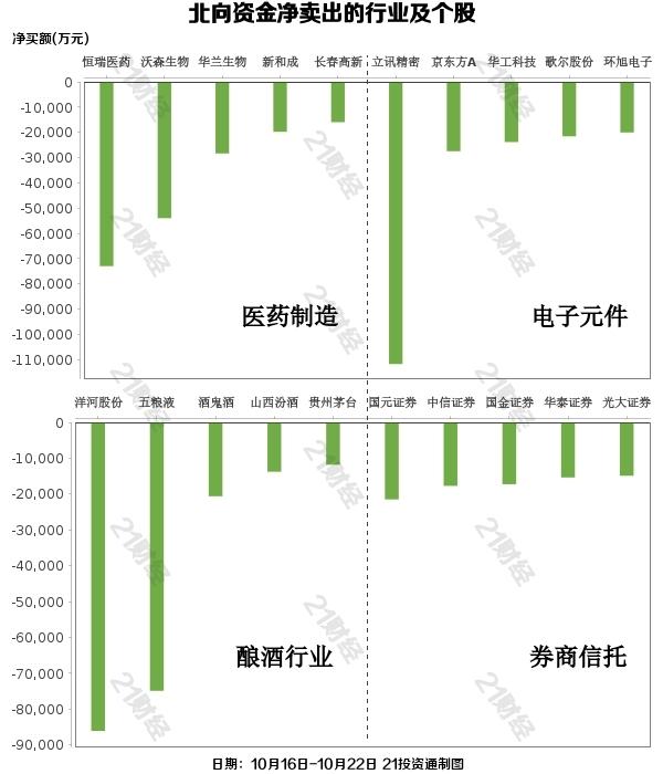 北向资金扫货曝光:本周净卖140亿!这些个股却被逆市加仓(附名单)