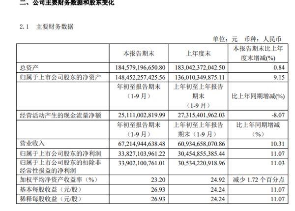 日赚1.22亿!2万亿茅台财报来了!贵州国资套现约280亿 分析人士:明年开门红可期!