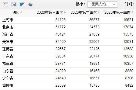 """前三季度居民收入榜出炉 京沪""""打工人""""高居榜首 生活压力也最大!"""