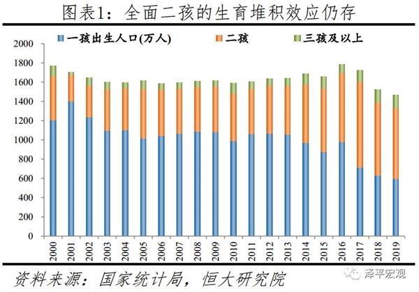 任泽平:建议放开三胎以应对人口少子化、老龄化