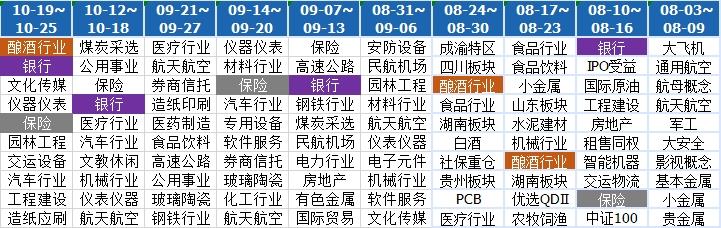 """10月26日一周热门主题基金盘点:A股震荡回调_""""喝酒""""行情助推相关基金逆势走高"""