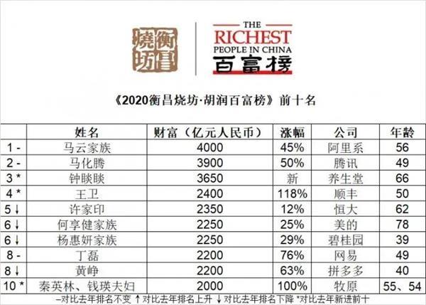 什么信号?疫情过后,中国首富财富暴涨!这个行业盛产几个超级地产!