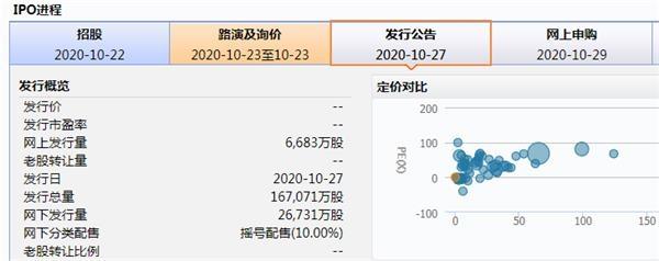 史上最大IPO来了!以史为鉴:大规模IPO后市场会如何表现?