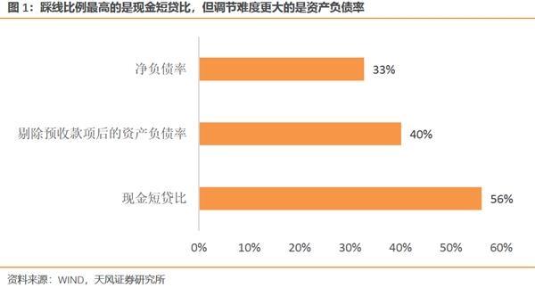"""天风宏观·宋·薛涛:""""三条红线""""影响的定性分析与定量估计"""