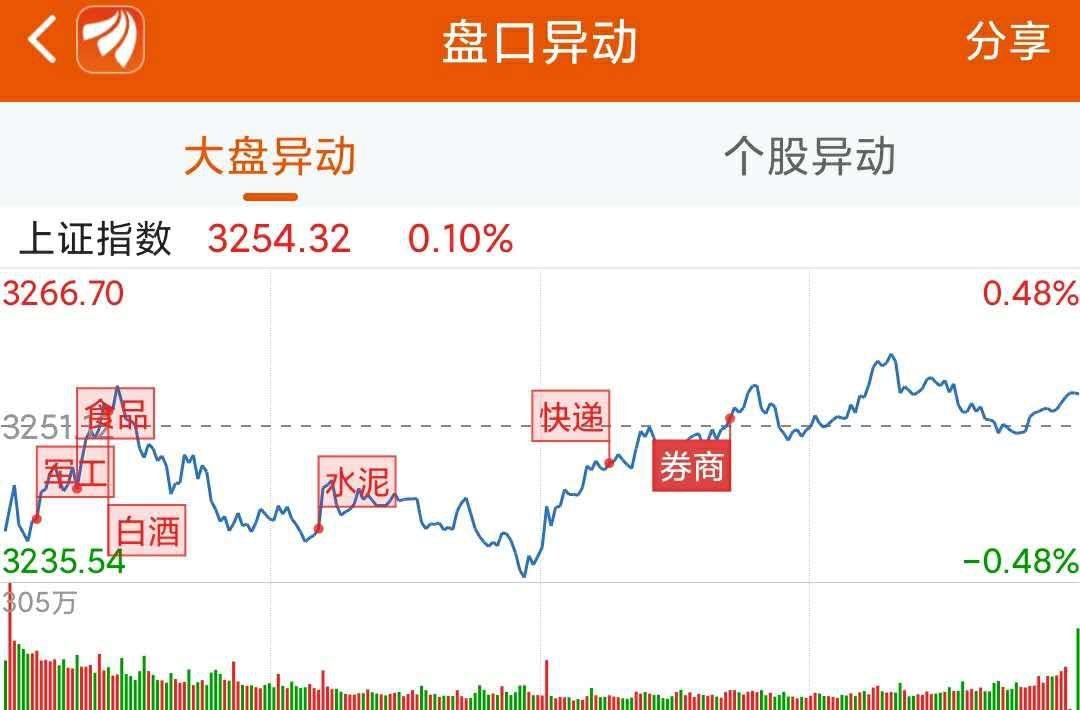 《【超越网上平台】龙虎榜:2.27亿抢筹新洁能 机构狂买长春高新》