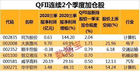 《【超越平台官网】QFII投资路径大曝光!近12亿资金首次杀入券商龙头 连续2个季度增持这些股》