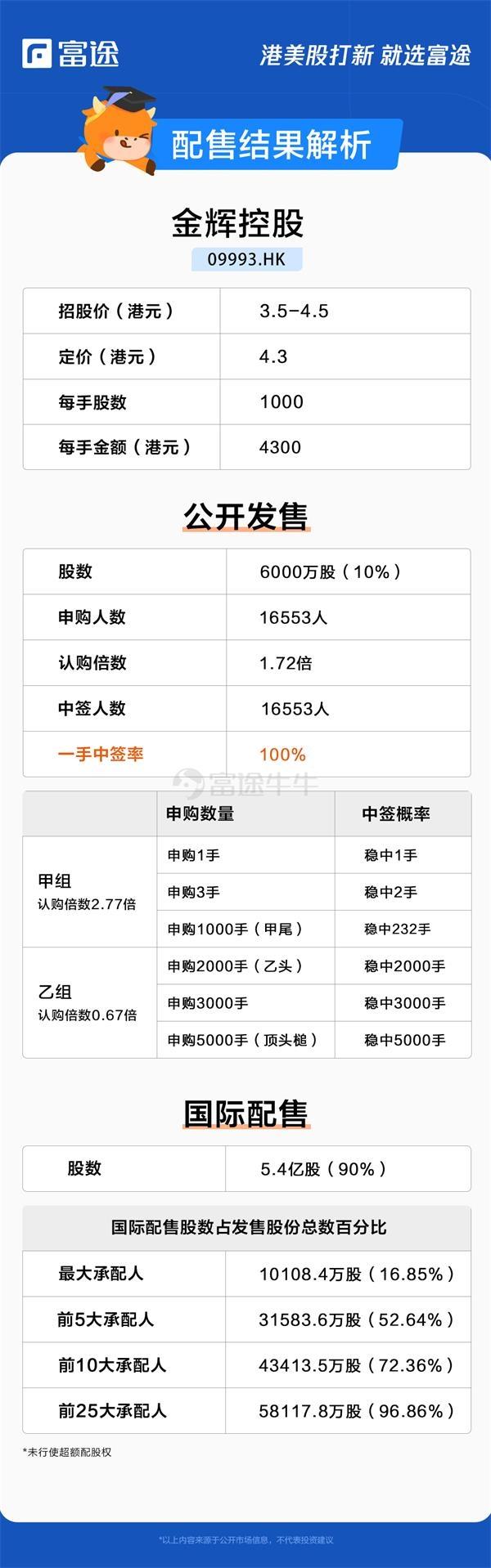 金辉控股获1.72倍认购 每股定价4.3港元