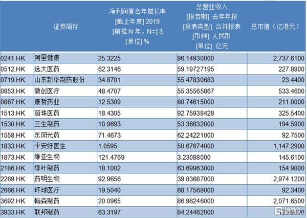 先声药业(2096.HK):创新药企回归港股 未来应当如何看待?