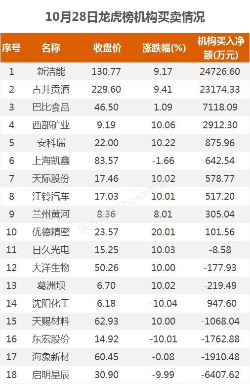 《【煜星平台最大总代】龙虎榜:2.53亿资金抢筹古井贡酒 机构净买这10股》