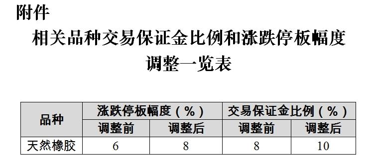 上期所调整天然橡胶期货交易保证金比例和涨跌停板幅度
