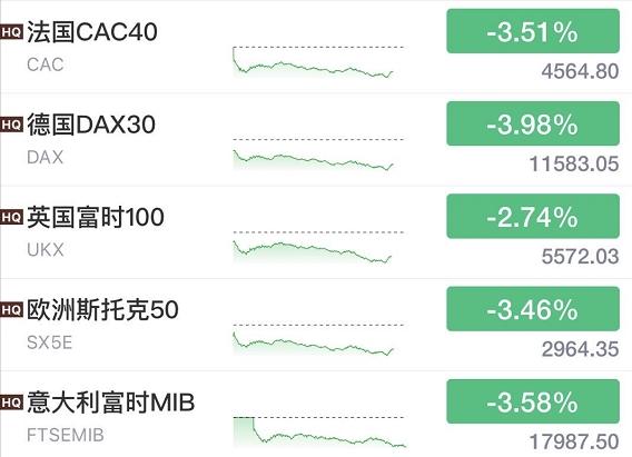 刚刚欧美股市崩了 美股一度跌近900点