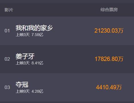 国庆档电影票房3天破15亿 在国庆档历史上排行第二