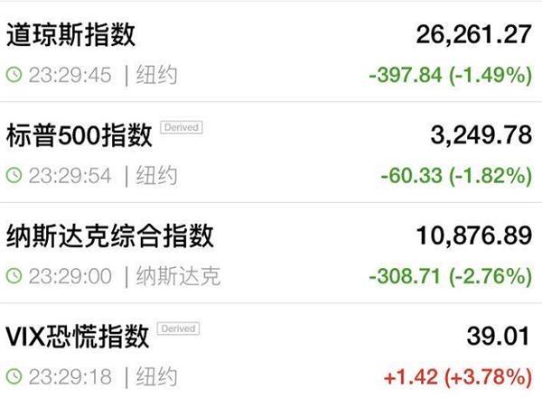 发生了什么?美股再次大跌400点 苹果1000亿市值蒸发 推特暴跌20%