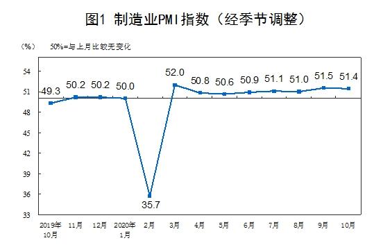 统计局:10月官方制造业PMI为51.4% 连续八个月处于扩张区间