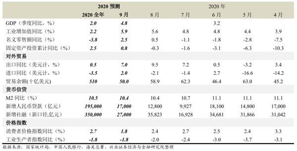 兴业证券王涵:预计9月CPI同比可能进一步回落