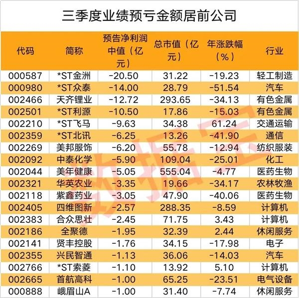 A股业绩预亏公司名单出炉 4股预亏超10亿