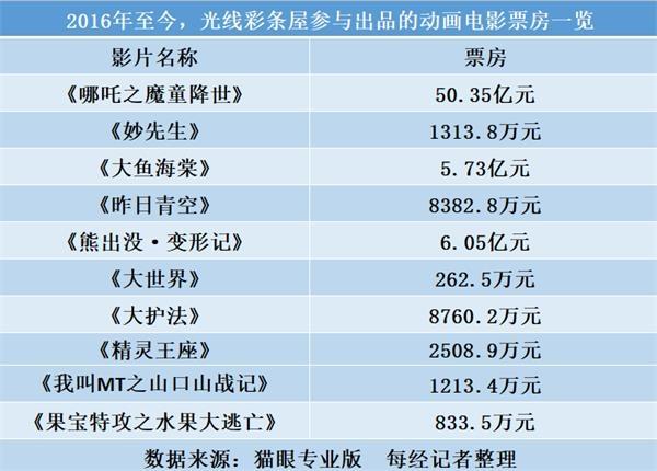 """国庆档案冠军《神化传奇》只坐了三天,导演写了几十万字的""""断层记录"""""""