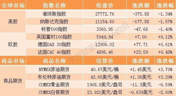 隔夜外盘:美股尾盘跳水 三大指数跌幅均超1%,CJC Markets