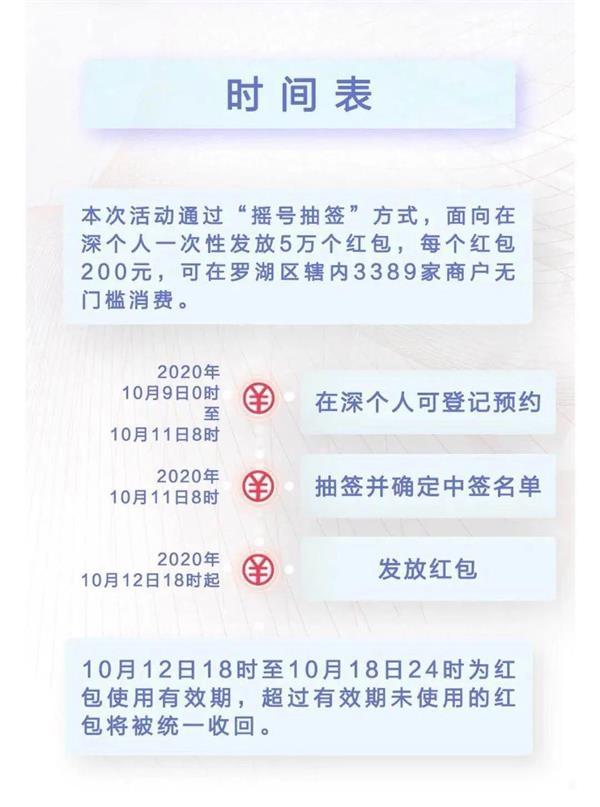 """数字人民币真来了 深圳联手央行派发1000万""""数字红包"""" 来看申领攻略"""