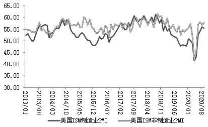 外围经济数据向好 股指期货仍有上涨空间?