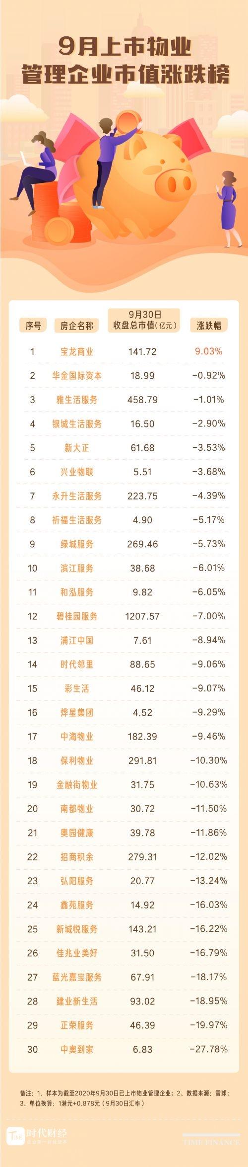 9月物业股继续回调 13家跌幅超10% 但龙头物企上市热情不减