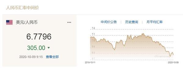 太疯狂了!人民币很少补1000分!离岸突破6.71大关,第三季度一直嚣张4%