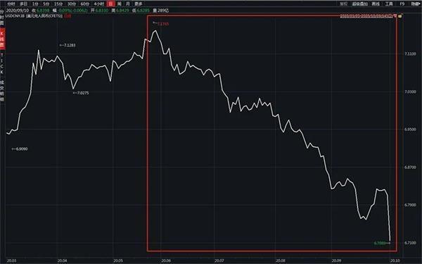 八天之后人民币汇率涨了几千点!市场前景的悬念来了
